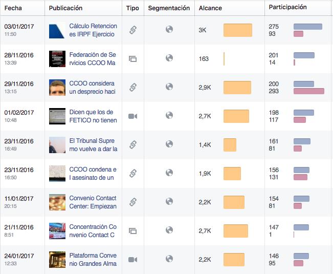 Respuesta de los usuarios a publicaciones en Facebook